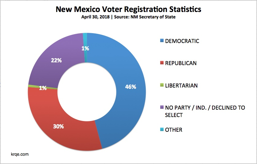 Registered-New-Mexico-Voters-20180430_1525720867396.jpg