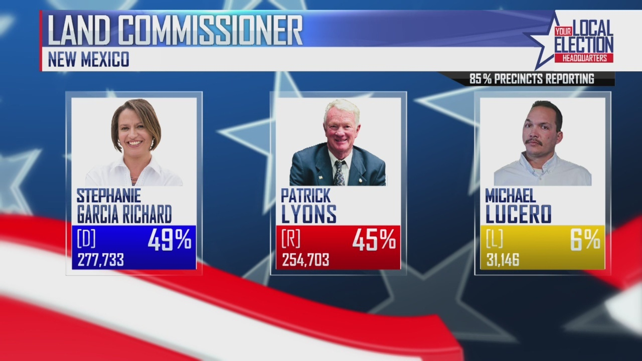 KRQE Political Analyst: Big win for Democrats in New Mexico
