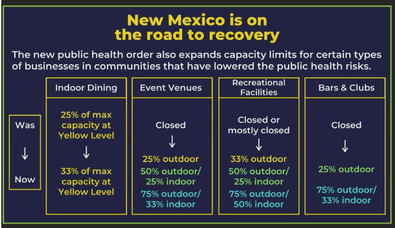 Coronavirus New Mexico Public Health Order