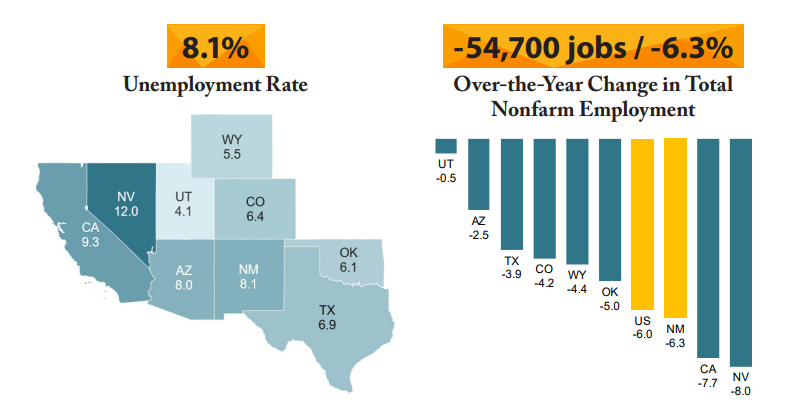 Report: New Mexico's October unemployment rate below Great Recession peak |  KRQE News 13