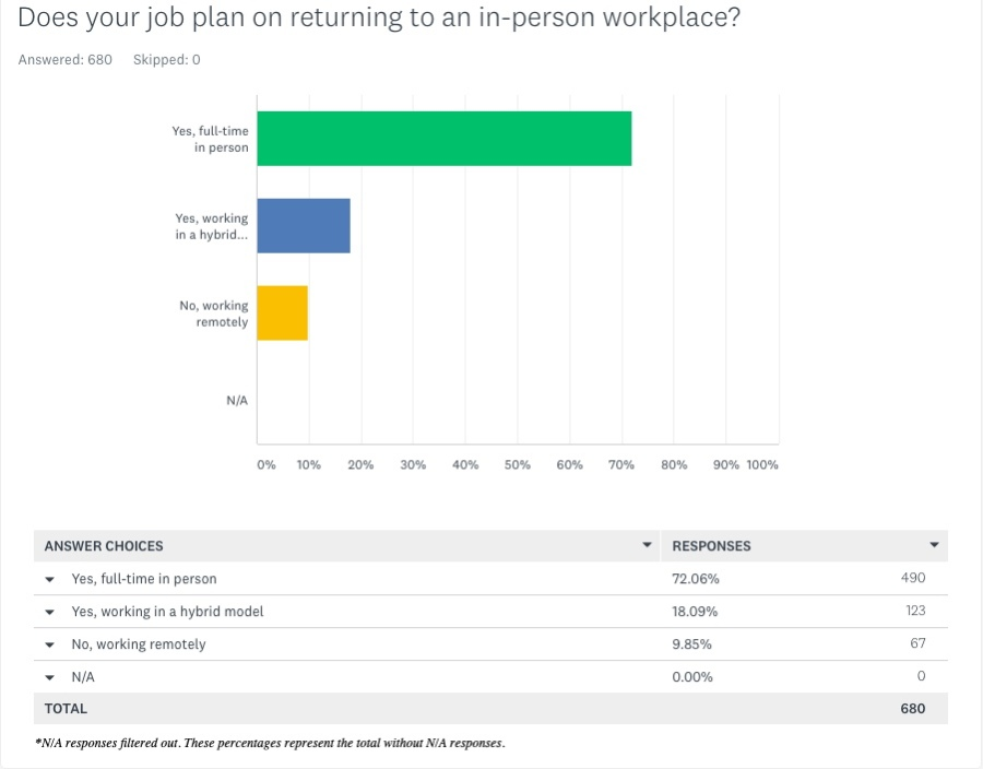 Does your job plan on returning to an in-person workplace - May 6 2021 KRQE Survey