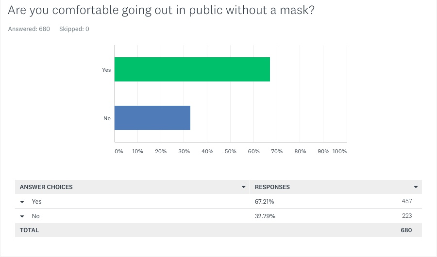 Q4 Are you comfortable going out in public without a mask - May 6 2021 KRQE Survey