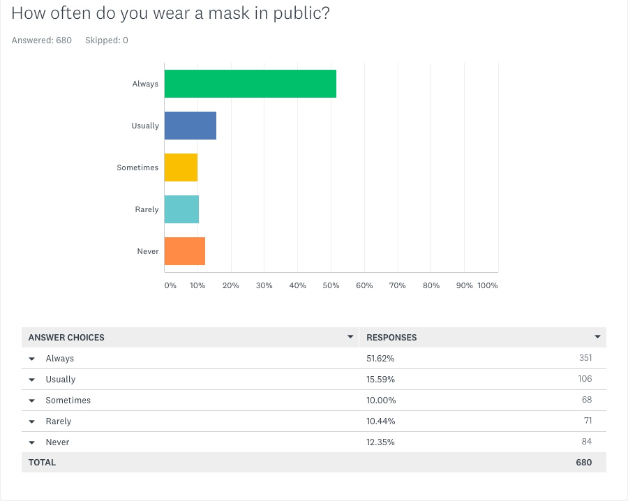 Q6 How often do you wear a mask in public - May 6 2021 KRQE Survey