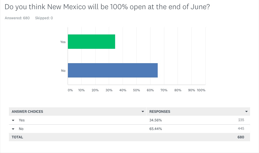 Q7 Do you think New Mexico will be 100% open at the end of June - May 6 2021 KRQE Survey